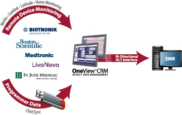 Oneview Pacemaker and ICD Follow-up Database